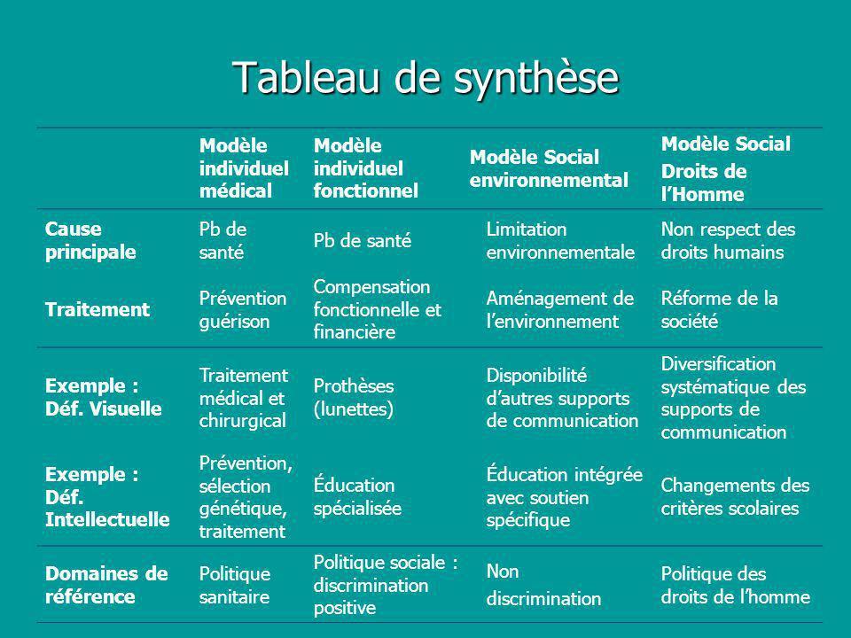 Modèle individuel médical Modèle individuel fonctionnel Modèle Social environnemental Modèle Social Droits de lHomme Cause principale Pb de santé Limi