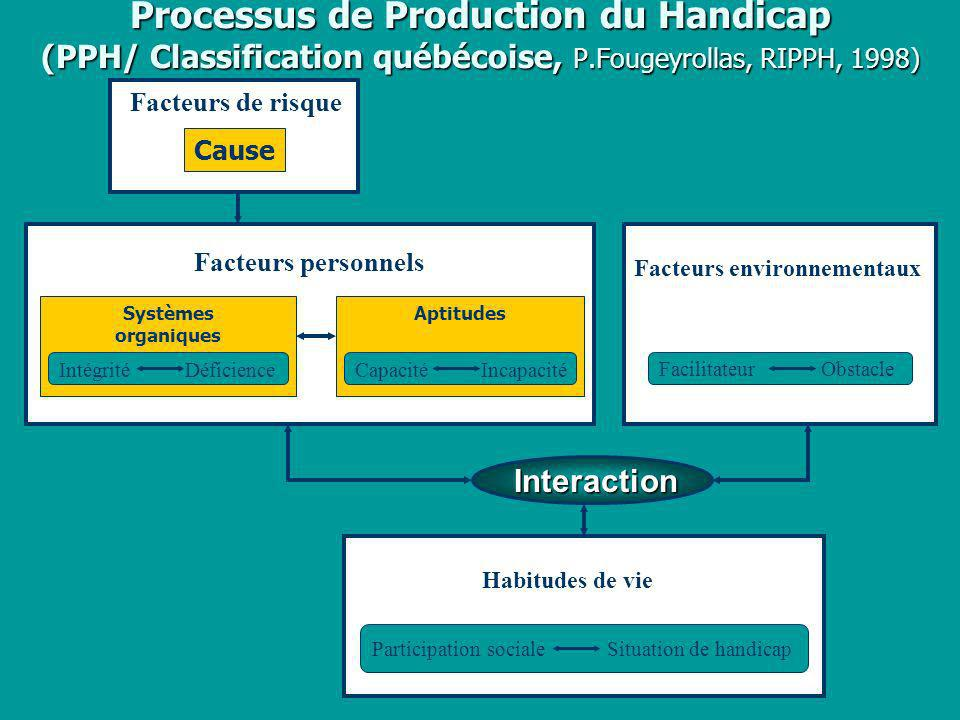 Processus de Production du Handicap (PPH/ Classification québécoise, P.Fougeyrollas, RIPPH, 1998) Interaction Facteurs de risque Cause Facteurs person