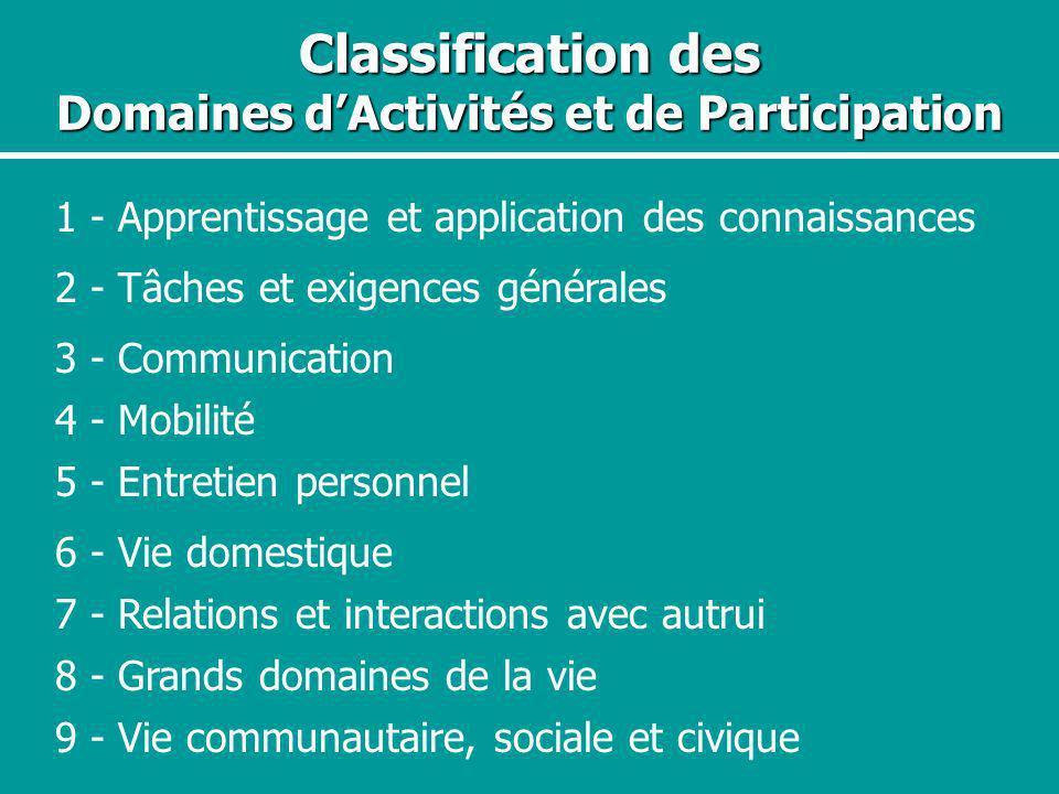 Classification des Domaines dActivités et de Participation 1 - Apprentissage et application des connaissances 2 - Tâches et exigences générales 4 - Mo