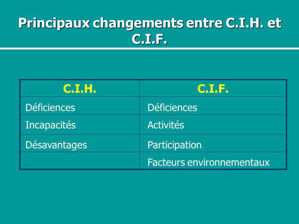 Principaux changements entre C.I.H. et C.I.F. C.I.H.C.I.F. Déficiences IncapacitésActivités DésavantagesParticipation Facteurs environnementaux