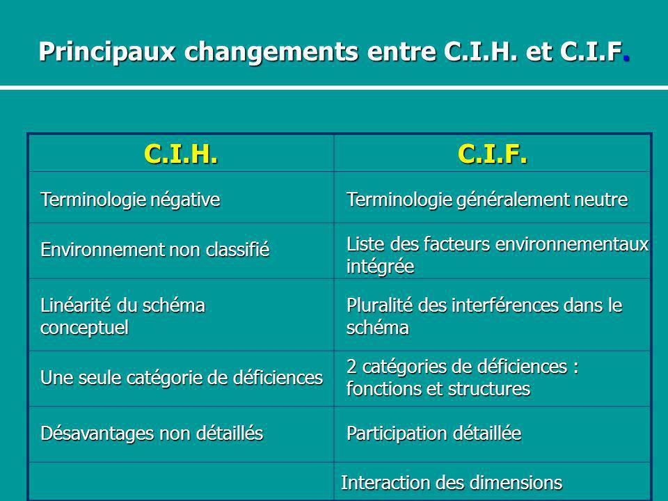Principaux changements entre C.I.H. et C.I.F. C.I.H.C.I.F. Interaction des dimensions Terminologie généralement neutre Terminologie négative Pluralité