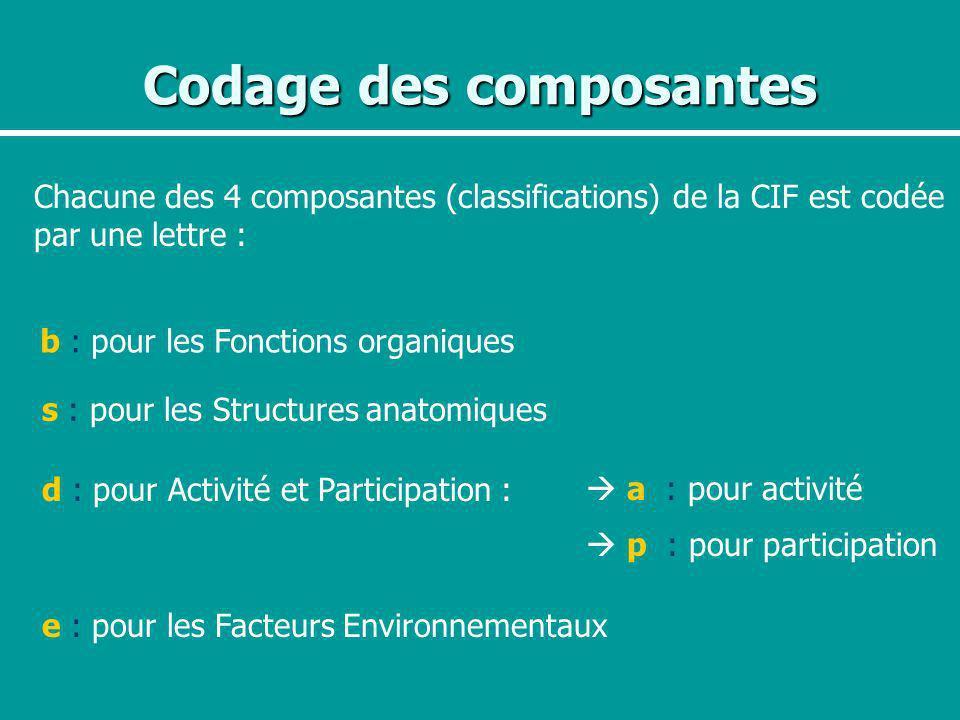 Codage des composantes Chacune des 4 composantes (classifications) de la CIF est codée par une lettre : b : pour les Fonctions organiques s : pour les