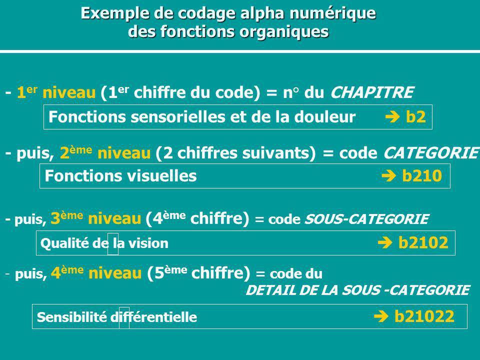 Exemple de codage alpha numérique des fonctions organiques - 1 er niveau (1 er chiffre du code) = n° du CHAPITRE Fonctions sensorielles et de la doule