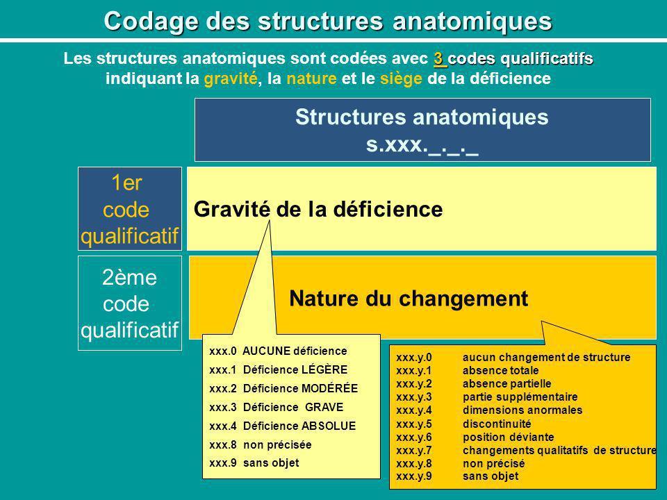 Structures anatomiques s.xxx._._._ 1er code qualificatif Gravité de la déficience Nature du changement 2ème code qualificatif xxx.0 AUCUNE déficience