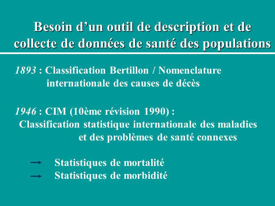 Besoin dun outil de description et de collecte de données de santé des populations 1893 : Classification Bertillon / Nomenclature internationale des c