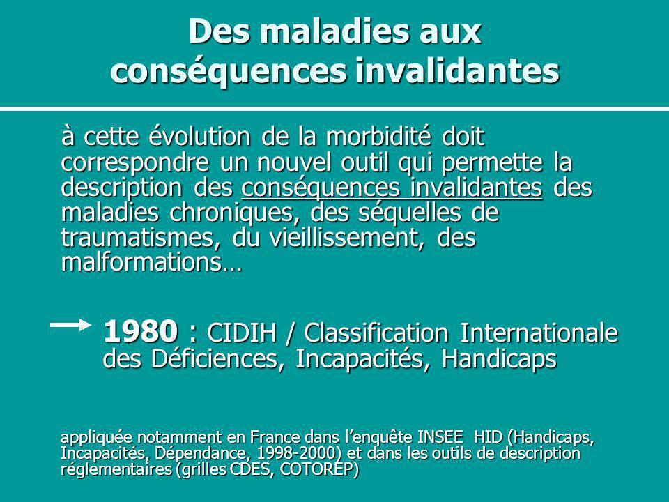 ICIDH : International classification of Impairments, Disabilities and Handicaps (OMS, 1980) CIH : Classification internationale des handicaps: déficiences, incapacités, désavantages (trad.