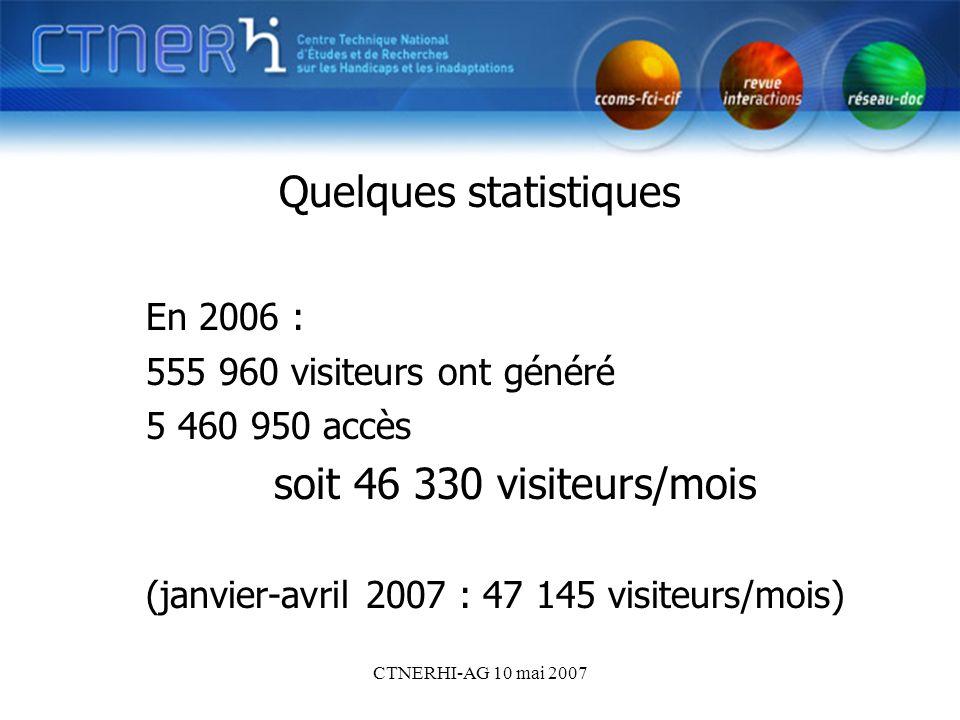 CTNERHI-AG 10 mai 2007 Quelques statistiques En 2006 : 555 960 visiteurs ont généré 5 460 950 accès soit 46 330 visiteurs/mois (janvier-avril 2007 : 47 145 visiteurs/mois)