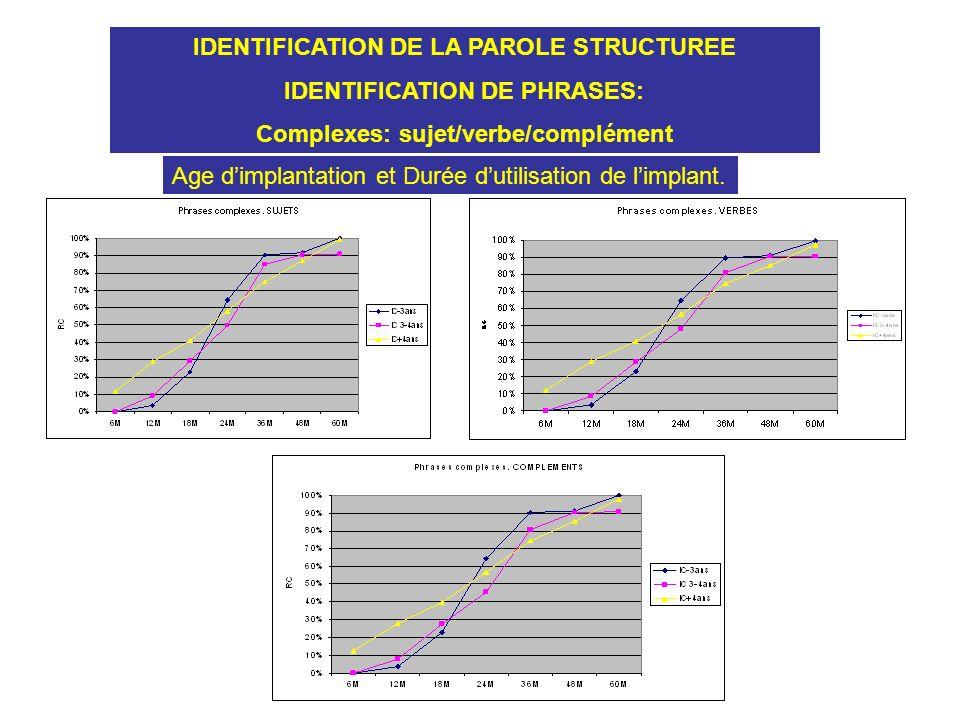 IDENTIFICATION DE LA PAROLE STRUCTUREE IDENTIFICATION DE PHRASES: Complexes: sujet/verbe/complément Age dimplantation et Durée dutilisation de limplan