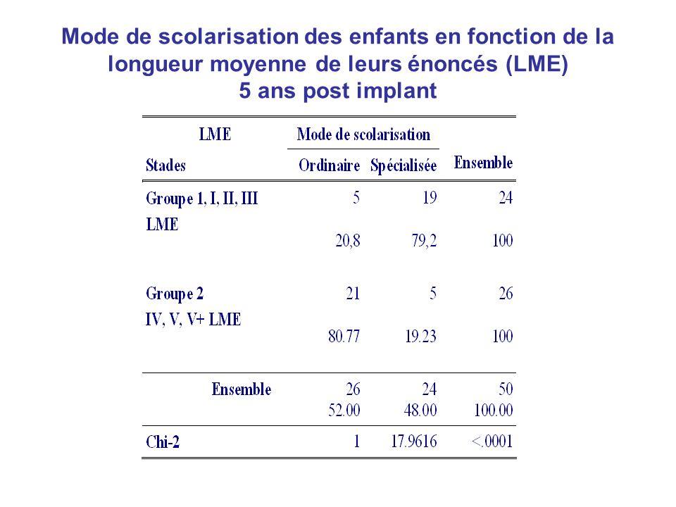 Mode de scolarisation des enfants en fonction de la longueur moyenne de leurs énoncés (LME) 5 ans post implant