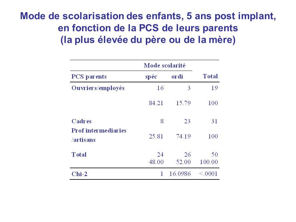 Mode de scolarisation des enfants, 5 ans post implant, en fonction de la PCS de leurs parents (la plus élevée du père ou de la mère)