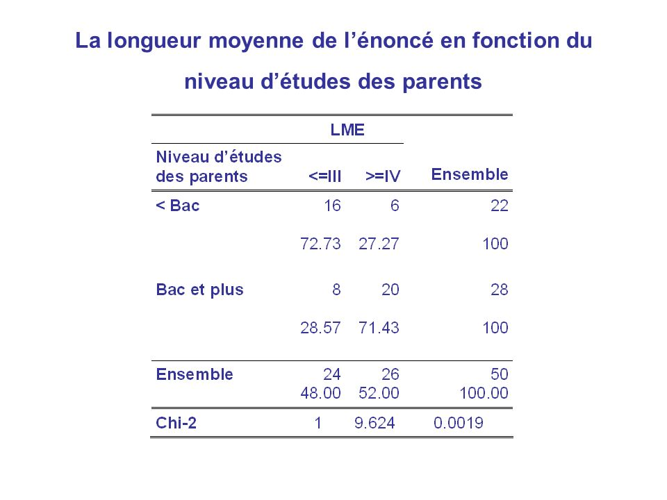 La longueur moyenne de lénoncé en fonction du niveau détudes des parents