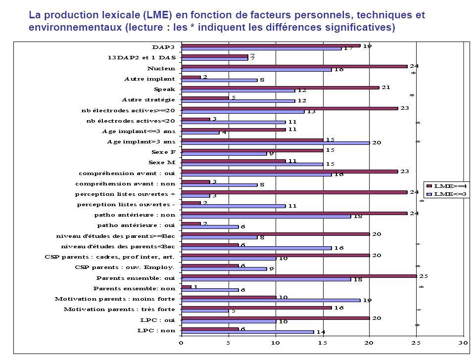 La production lexicale (LME) en fonction de facteurs personnels, techniques et environnementaux (lecture : les * indiquent les différences significati
