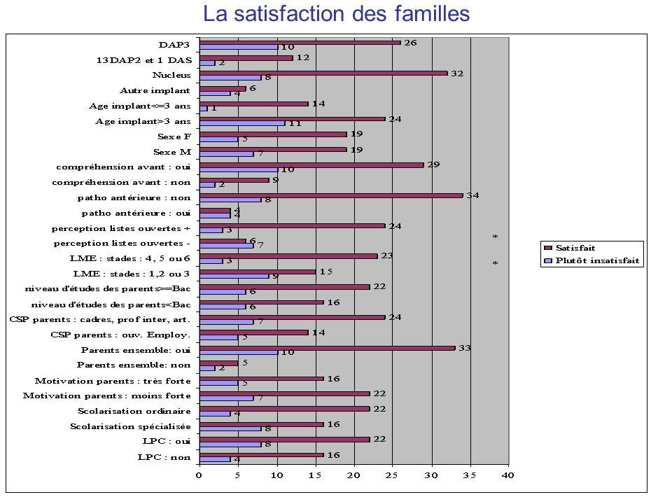 La satisfaction des familles