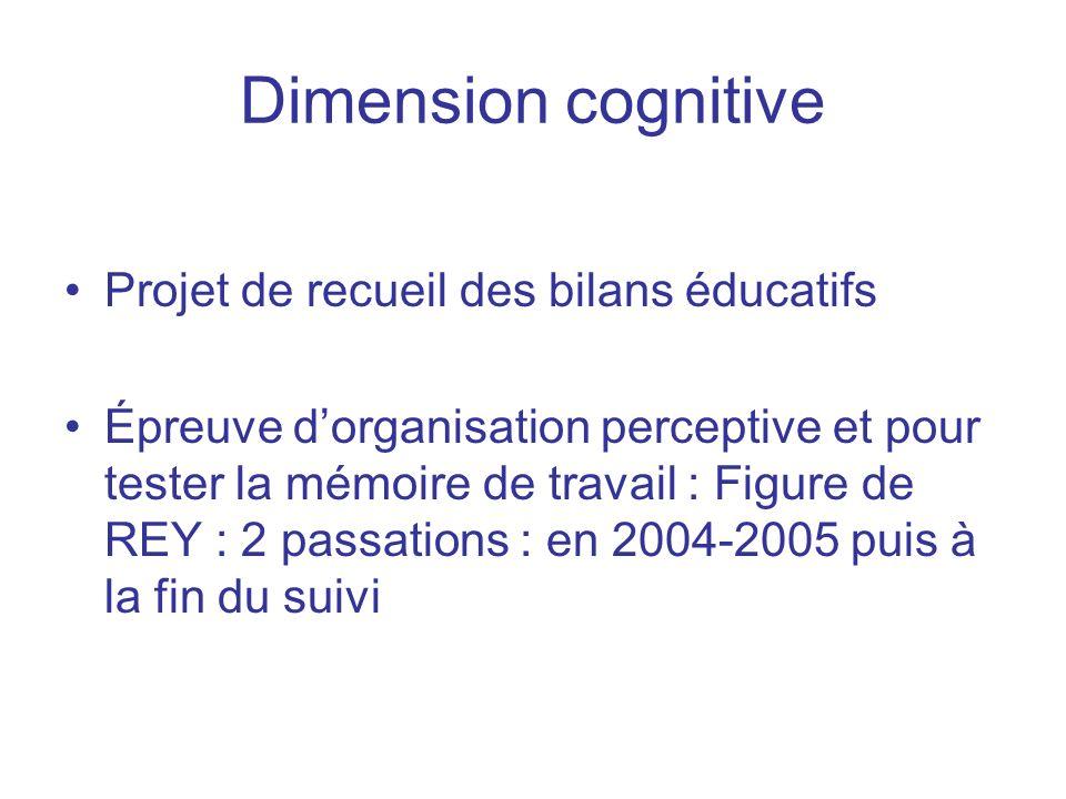 Dimension cognitive Projet de recueil des bilans éducatifs Épreuve dorganisation perceptive et pour tester la mémoire de travail : Figure de REY : 2 p