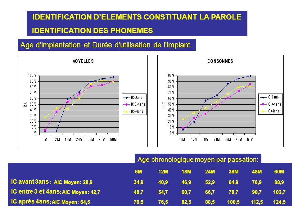 IDENTIFICATION DELEMENTS CONSTITUANT LA PAROLE IDENTIFICATION DES PHONEMES Age dimplantation et Durée dutilisation de limplant. 6M12M18M24M36M48M60M I