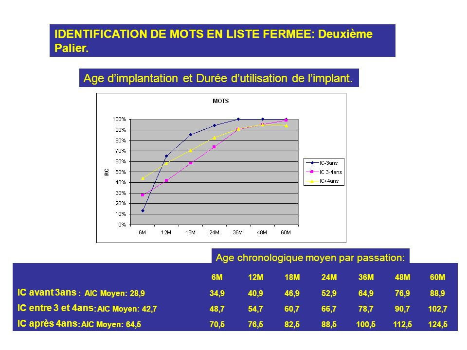 IDENTIFICATION DE MOTS EN LISTE FERMEE: Deuxième Palier. Age dimplantation et Durée dutilisation de limplant. 6M12M18M24M36M48M60M IC avant 3ans : AIC