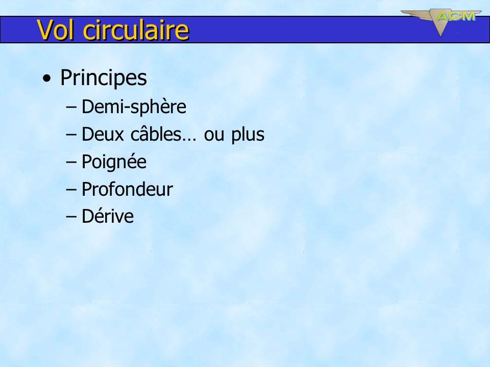 Vol circulaire Principes –Demi-sphère –Deux câbles… ou plus –Poignée –Profondeur –Dérive