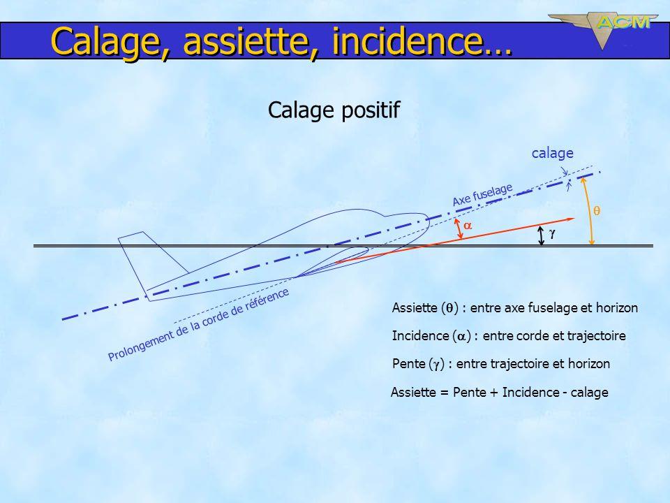 Calage positif Axe fuselage Prolongement de la corde de référence calage Assiette ( ) : entre axe fuselage et horizon Incidence ( ) : entre corde et t