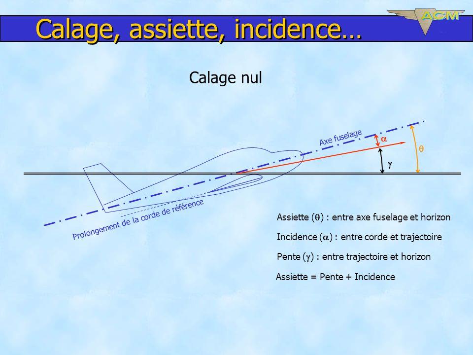 Calage nul Axe fuselage Prolongement de la corde de référence Assiette ( ) : entre axe fuselage et horizon Incidence ( ) : entre corde et trajectoire