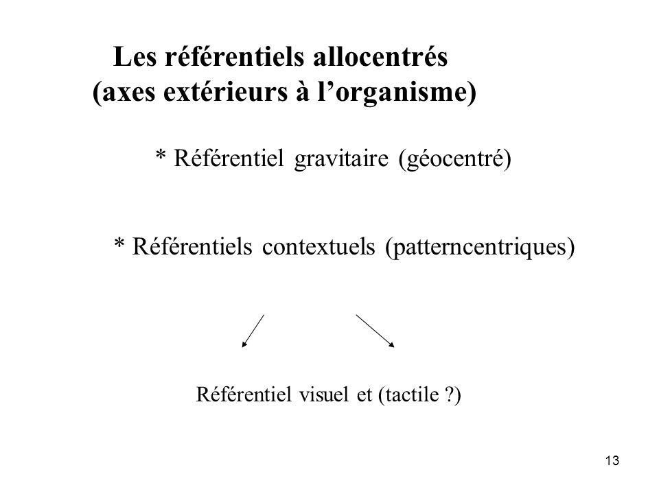 13 Les référentiels allocentrés (axes extérieurs à lorganisme) * Référentiel gravitaire (géocentré) * Référentiels contextuels (patterncentriques) Réf