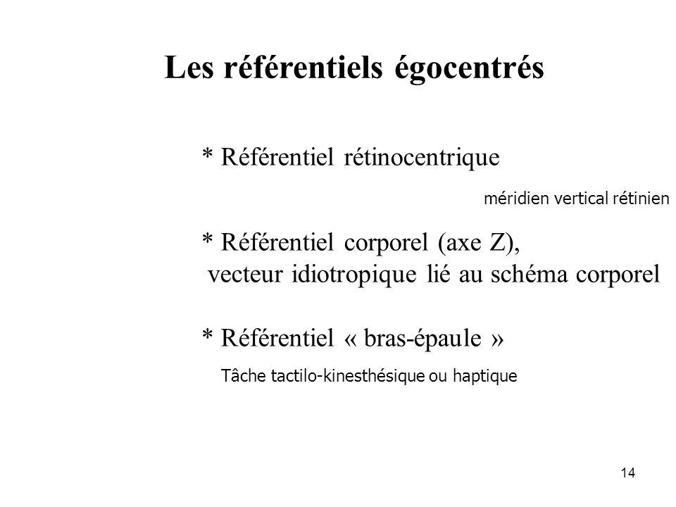 14 * Référentiel rétinocentrique * Référentiel corporel (axe Z), vecteur idiotropique lié au schéma corporel * Référentiel « bras-épaule » Les référen