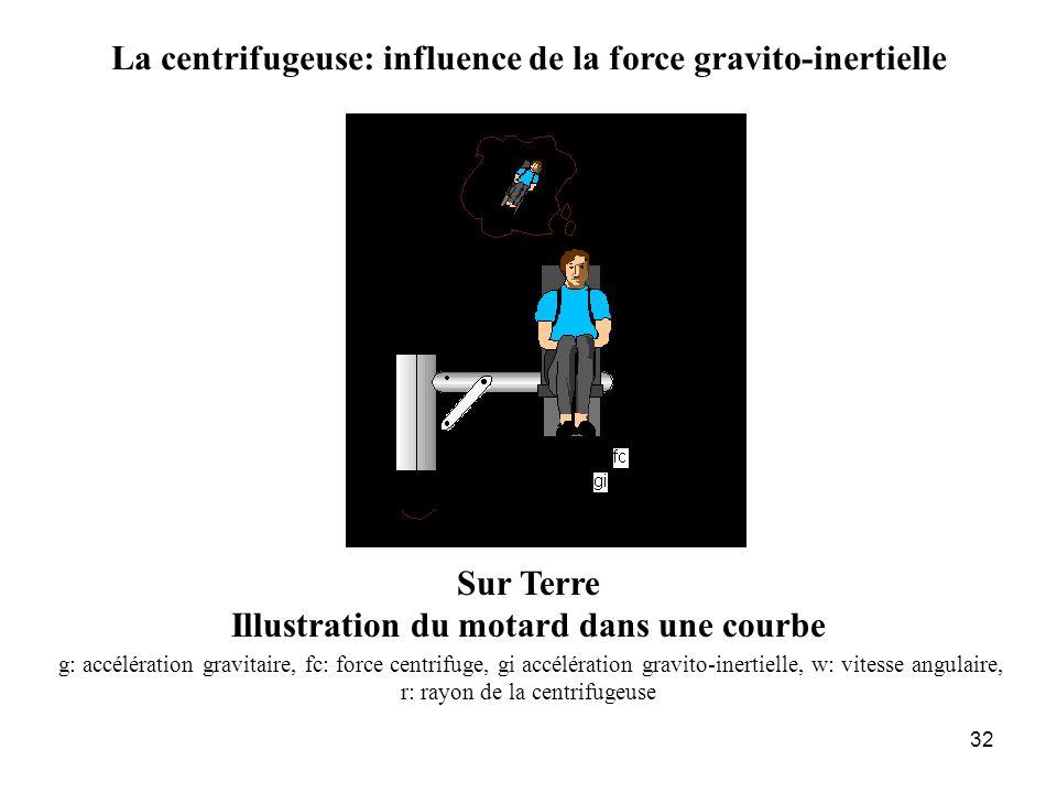 32 La centrifugeuse: influence de la force gravito-inertielle Sur Terre Illustration du motard dans une courbe g: accélération gravitaire, fc: force c