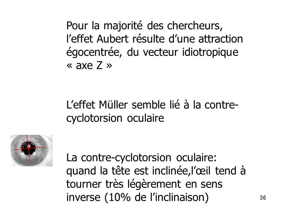 36 Pour la majorité des chercheurs, leffet Aubert résulte dune attraction égocentrée, du vecteur idiotropique « axe Z » Leffet Müller semble lié à la