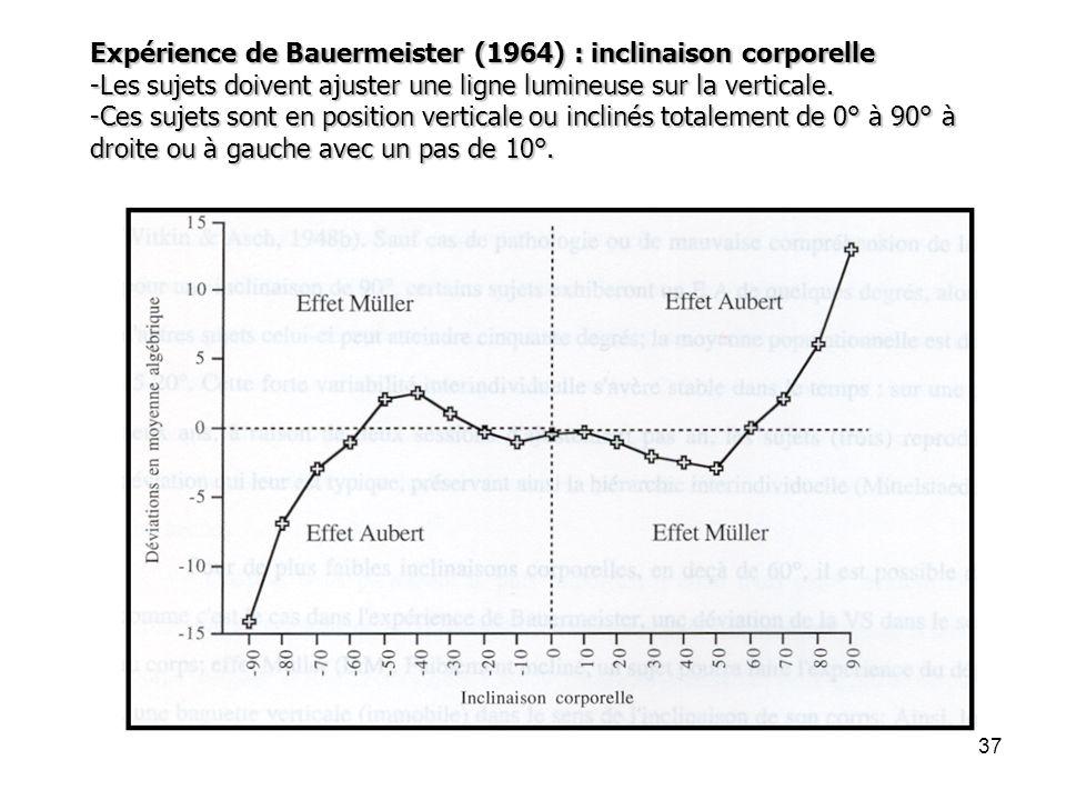 37 Expérience de Bauermeister (1964) : inclinaison corporelle -Les sujets doivent ajuster une ligne lumineuse sur la verticale. -Ces sujets sont en po