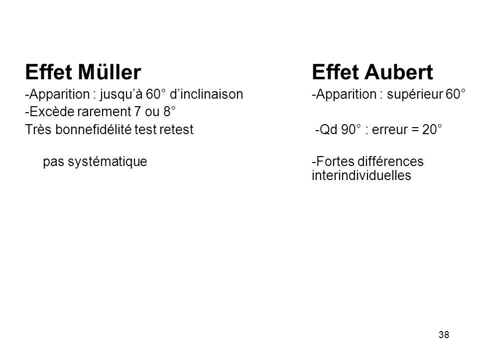 38 Effet MüllerEffet Aubert -Apparition : jusquà 60° dinclinaison-Apparition : supérieur 60° -Excède rarement 7 ou 8° Très bonnefidélité test retest -