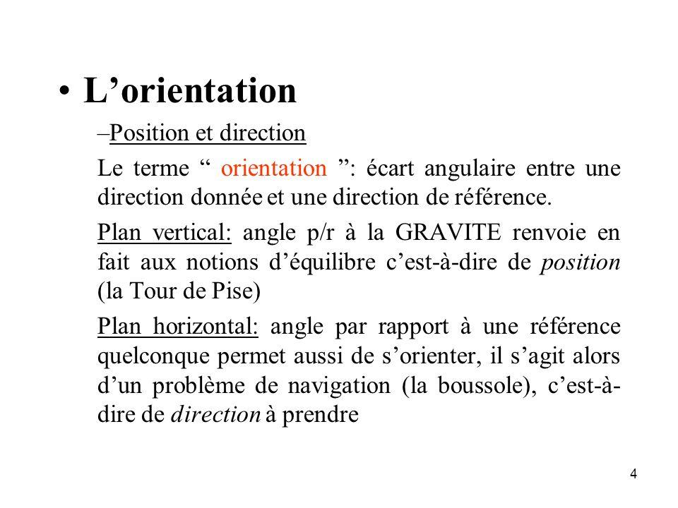 4 Lorientation –Position et direction Le terme orientation : écart angulaire entre une direction donnée et une direction de référence. Plan vertical: