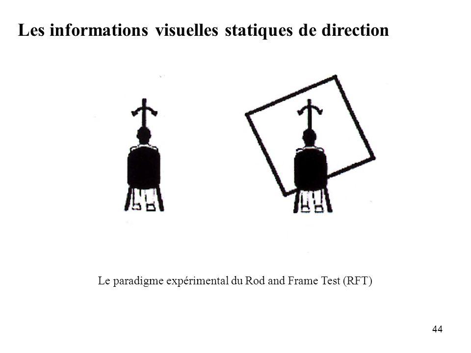 44 Le paradigme expérimental du Rod and Frame Test (RFT) Les informations visuelles statiques de direction