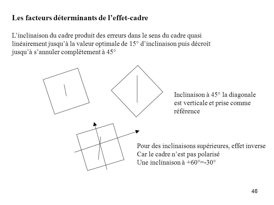 46 Les facteurs déterminants de leffet-cadre Linclinaison du cadre produit des erreurs dans le sens du cadre quasi linéairement jusquà la valeur optim