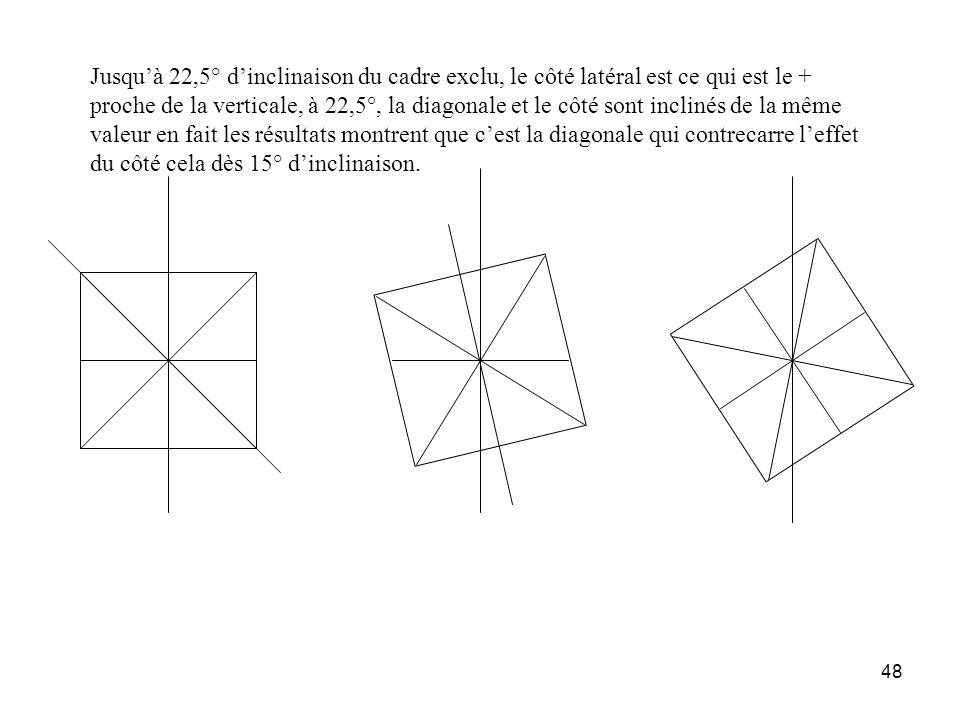 48 Jusquà 22,5° dinclinaison du cadre exclu, le côté latéral est ce qui est le + proche de la verticale, à 22,5°, la diagonale et le côté sont incliné
