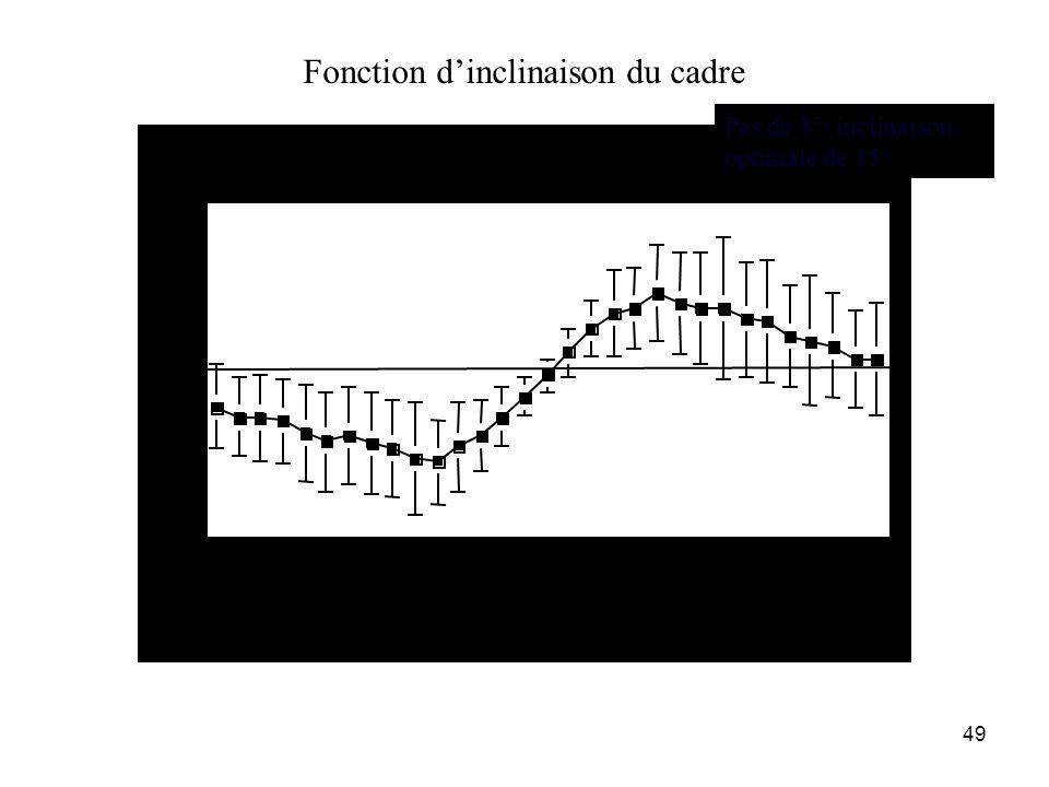 49 Fonction dinclinaison du cadre -10 -5 0 5 10 Vs en ° -45-42-39-36-33-30-27-24-21-18-15-12 -9-6-3 0369 121518212427303336394245 inclinaisons du cadr