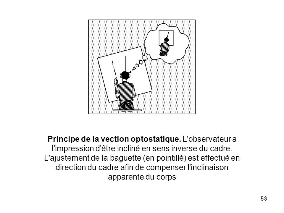 53 Principe de la vection optostatique. L'observateur a l'impression d'être incliné en sens inverse du cadre. L'ajustement de la baguette (en pointill