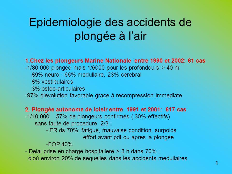 Epidemiologie des accidents de plongée à lair 1 1.Chez les plongeurs Marine Nationale entre 1990 et 2002: 61 cas -1/30 000 plongée mais 1/6000 pour le