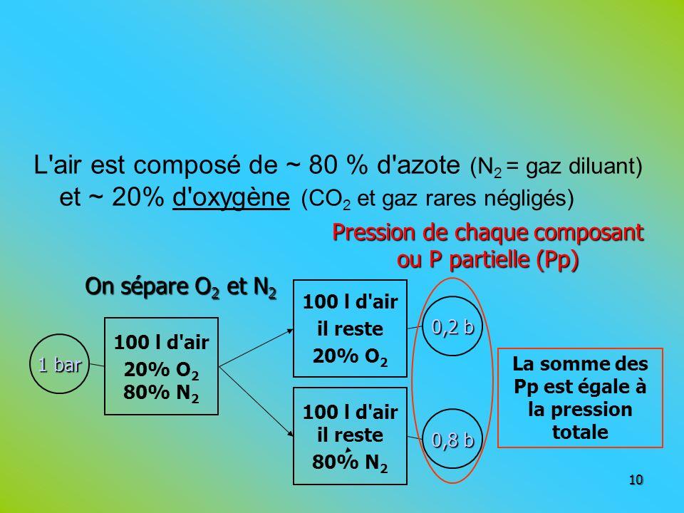 L'air est composé de ~ 80 % d'azote (N 2 = gaz diluant) et ~ 20% d'oxygène (CO 2 et gaz rares négligés) 10 100 l d'air il reste 80% N 2 100 l d'air il
