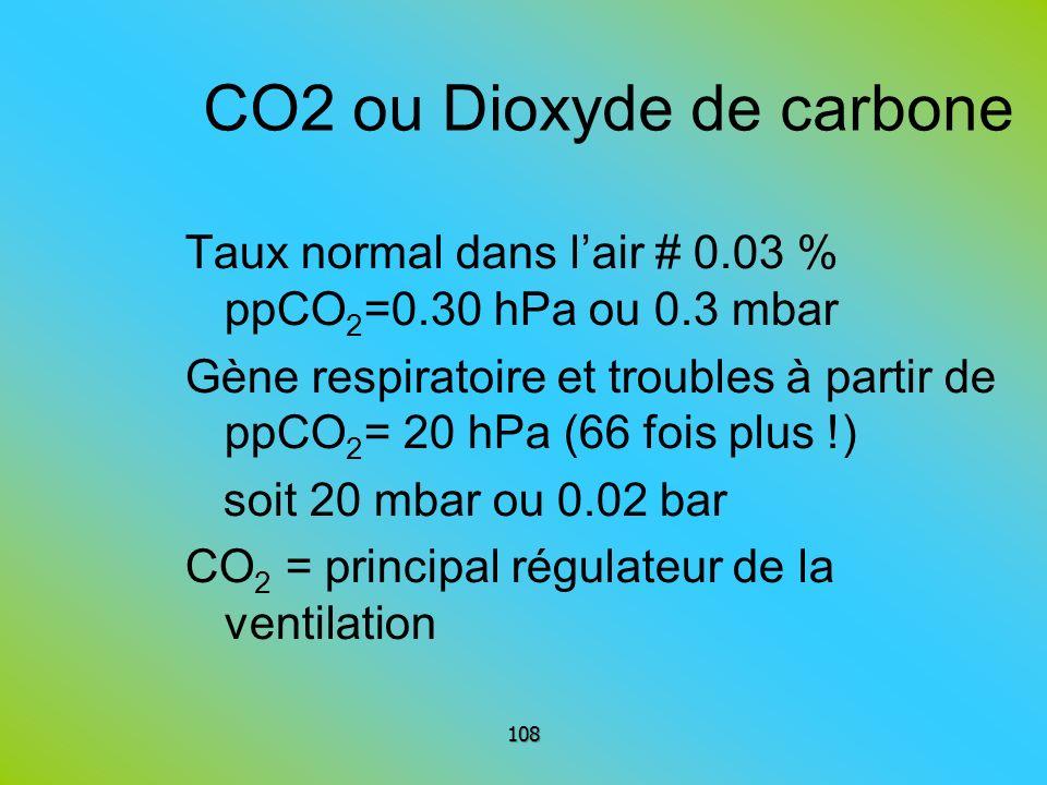 CO2 ou Dioxyde de carbone Taux normal dans lair # 0.03 % ppCO 2 =0.30 hPa ou 0.3 mbar Gène respiratoire et troubles à partir de ppCO 2 = 20 hPa (66 fo