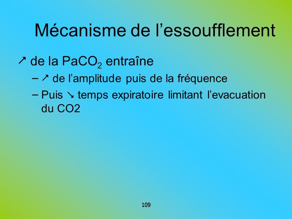 Mécanisme de lessoufflement de la PaCO 2 entraîne – de lamplitude puis de la fréquence – Puis temps expiratoire limitant levacuation du CO2 109