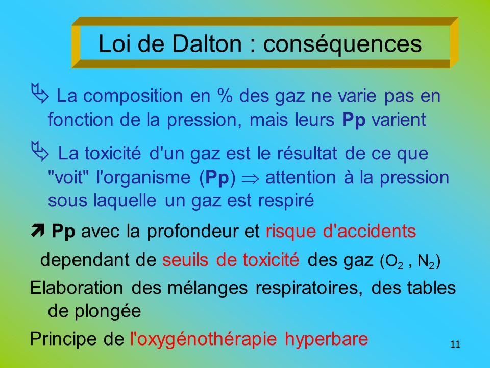 Loi de Dalton : conséquences La composition en % des gaz ne varie pas en fonction de la pression, mais leurs Pp varient La toxicité d'un gaz est le ré