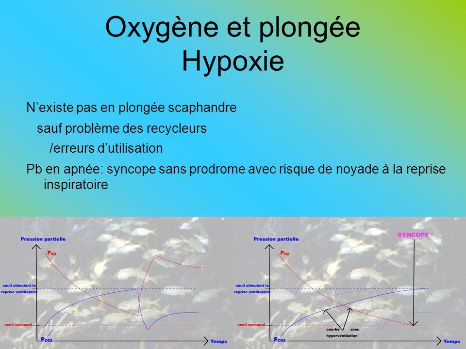 Oxygène et plongée Hypoxie Nexiste pas en plongée scaphandre sauf problème des recycleurs /erreurs dutilisation Pb en apnée: syncope sans prodrome ave