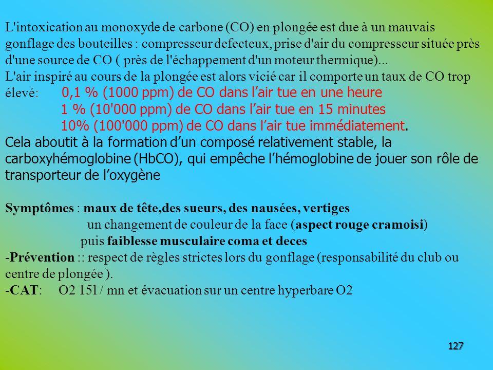 127 L'intoxication au monoxyde de carbone (CO) en plongée est due à un mauvais gonflage des bouteilles : compresseur defecteux, prise d'air du compres