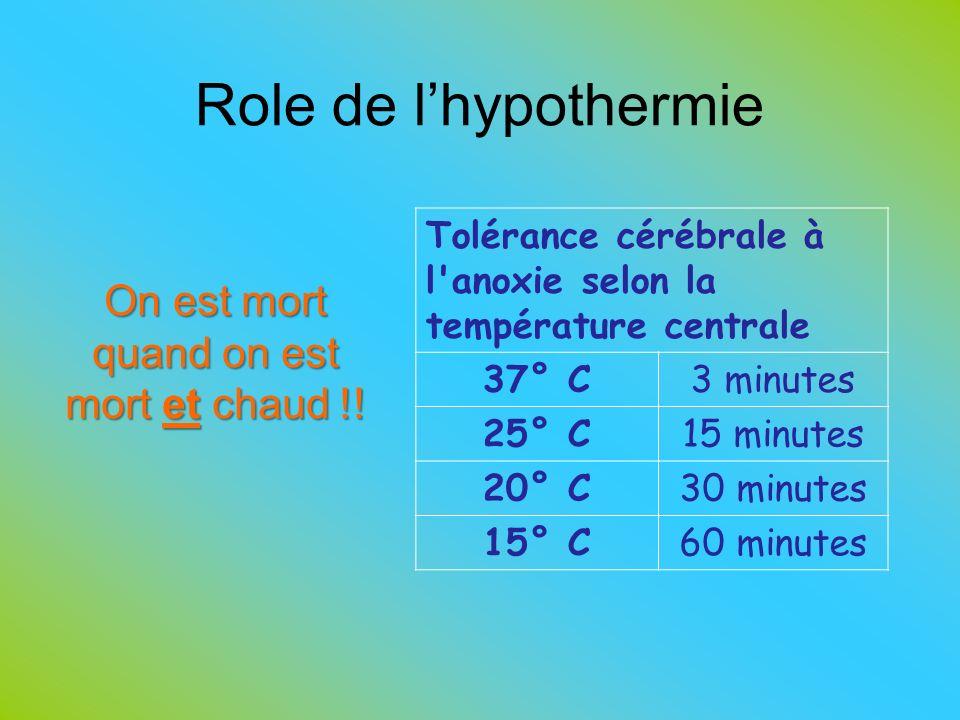 Role de lhypothermie Tolérance cérébrale à l'anoxie selon la température centrale 37° C 3 minutes 25° C 15 minutes 20° C 30 minutes 15° C 60 minutes O