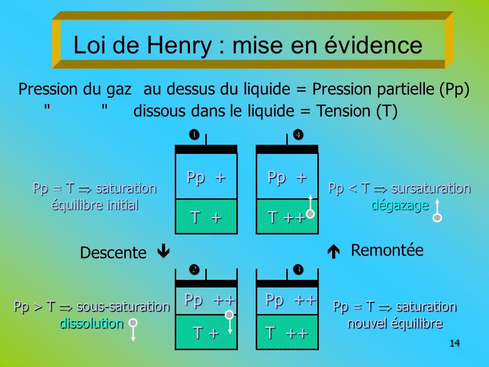 Loi de Henry : mise en évidence 14 Pression du gaz au dessus du liquide = Pression partielle (Pp)