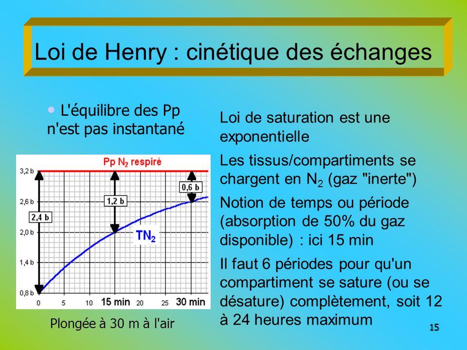 Loi de Henry : cinétique des échanges Loi de saturation est une exponentielle Les tissus/compartiments se chargent en N 2 (gaz