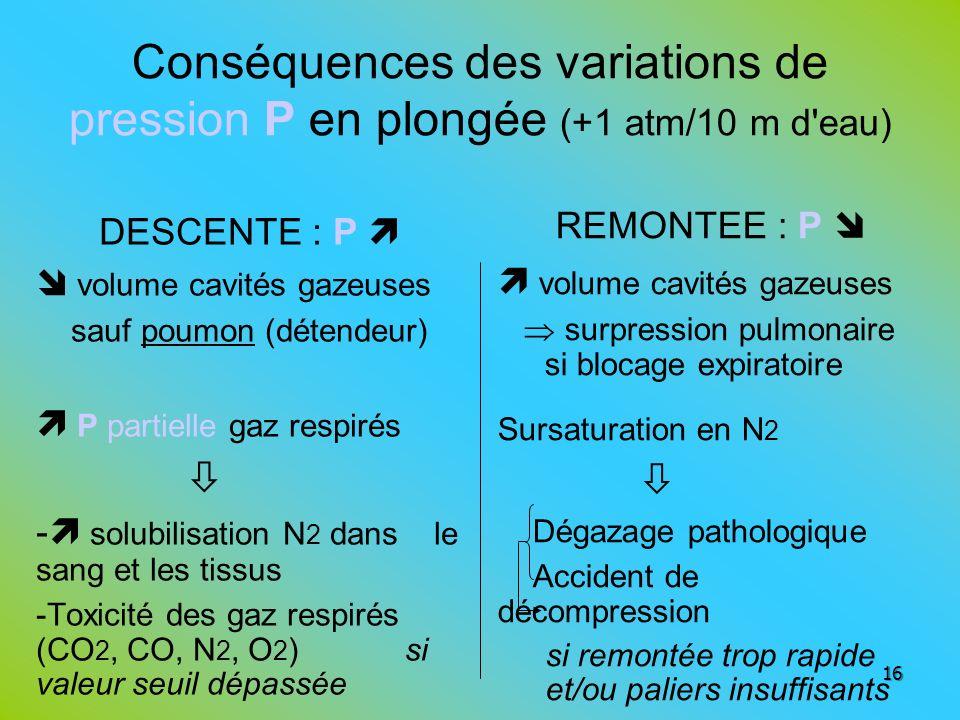 Conséquences des variations de pression P en plongée (+1 atm/10 m d'eau) DESCENTE : P volume cavités gazeuses sauf poumon (détendeur) P partielle gaz