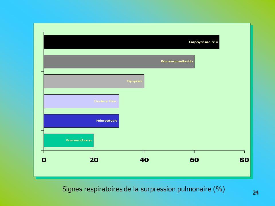24 Signes respiratoires de la surpression pulmonaire (%)
