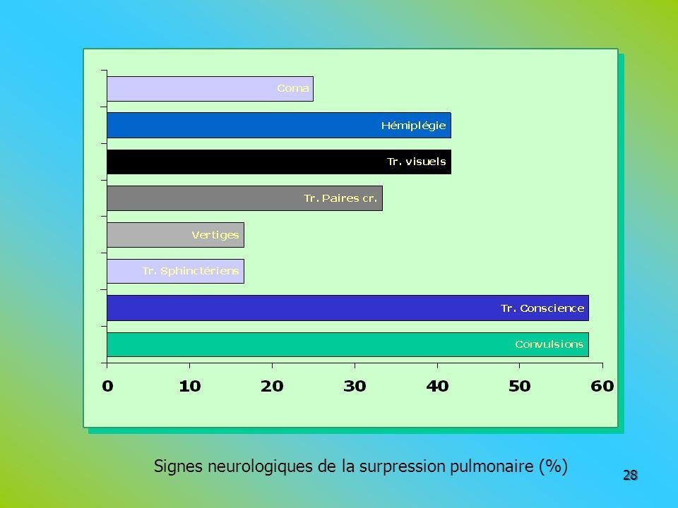 28 Signes neurologiques de la surpression pulmonaire (%)