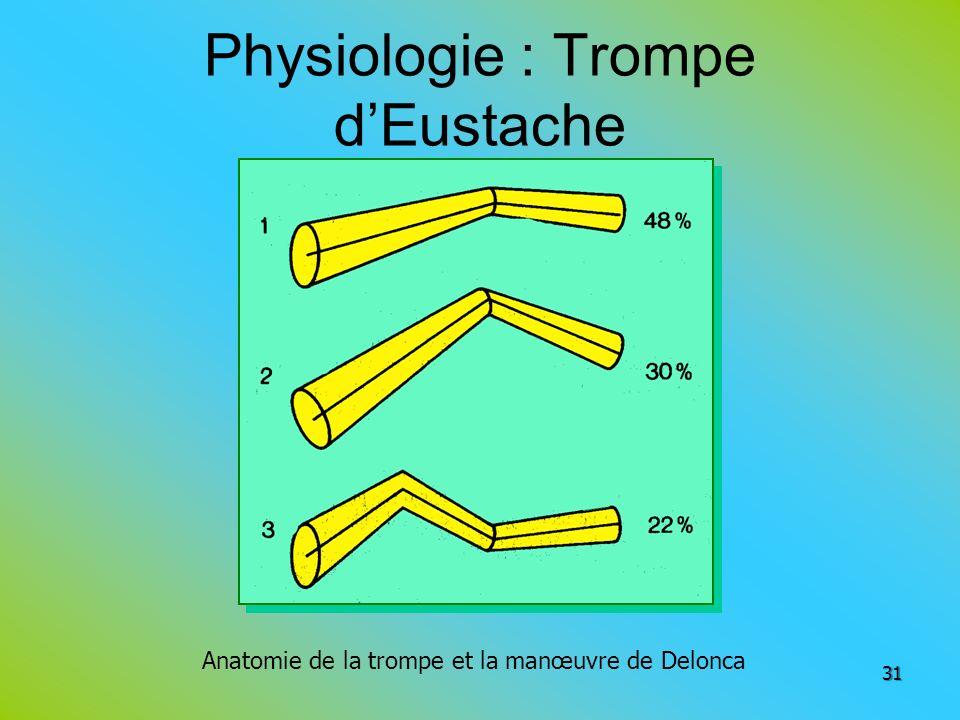 Physiologie : Trompe dEustache 31 Anatomie de la trompe et la manœuvre de Delonca