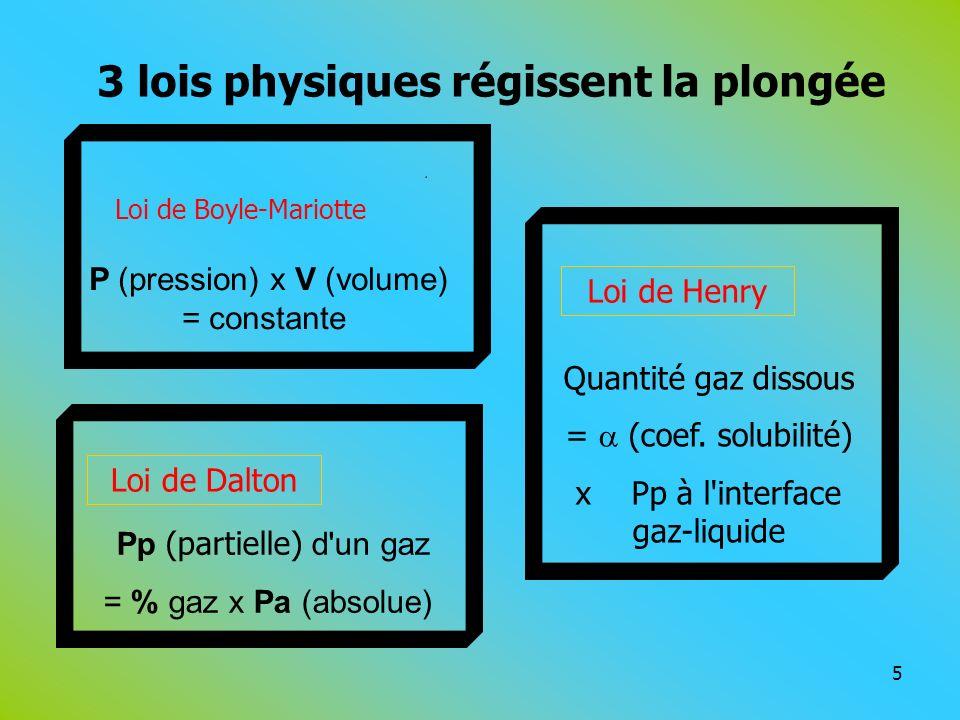 Loi de Henry Loi de Dalton P (pression) x V (volume) = constante Pp (partielle) d'un gaz = % gaz x Pa (absolue) Quantité gaz dissous = (coef. solubili